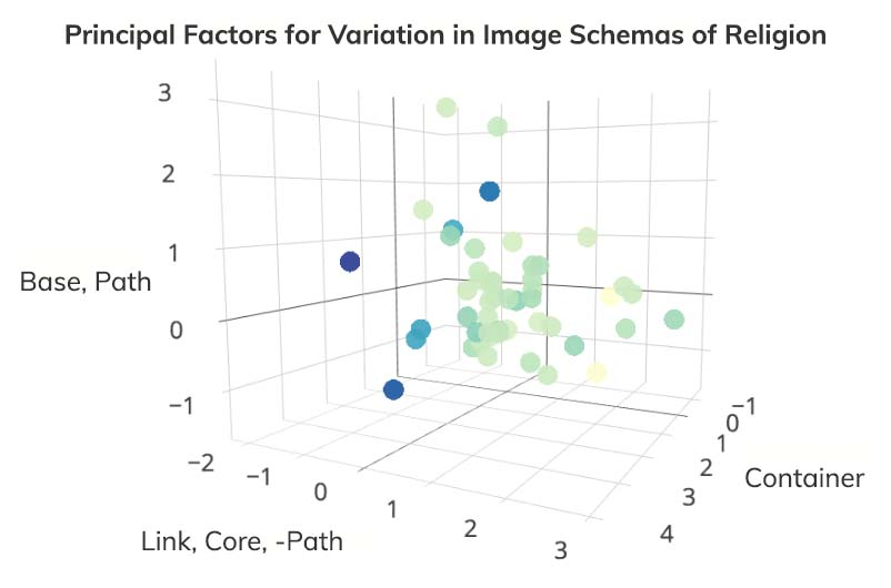 Computational chart showing principal factors for variation in image schemas of religion